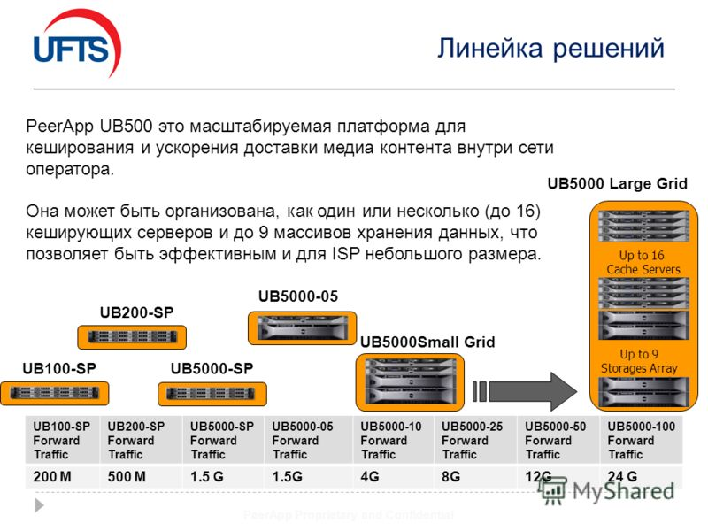Линейка решений PeerApp Proprietary and Confidential UB200-SP UB5000-SP UB5000-05 UB5000Small Grid UB5000 Large Grid Up to 16 Cache Servers Up to 9 Storages Array UB100-SP UB5000-100 Forward Traffic UB5000-50 Forward Traffic UB5000-25 Forward Traffic