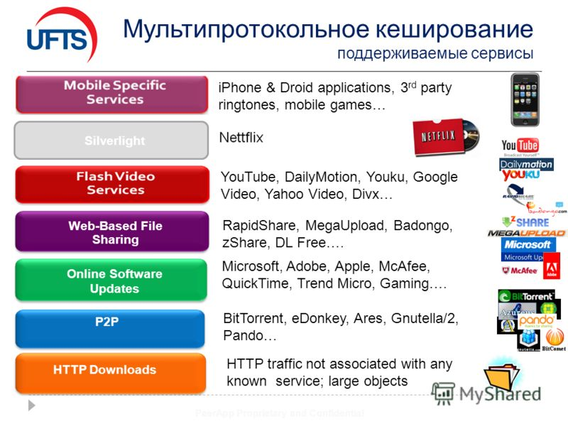Мультипротокольное кеширование поддерживаемые сервисы PeerApp Proprietary and Confidential Online Software Updates P2P Web-Based File Sharing HTTP Downloads Sliver light Silverlight iPhone & Droid applications, 3 rd party ringtones, mobile games… You