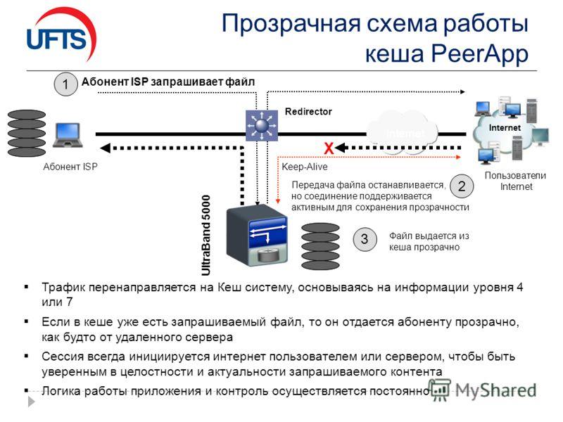 Трафик перенаправляется на Кеш систему, основываясь на информации уровня 4 или 7 Если в кеше уже есть запрашиваемый файл, то он отдается абоненту прозрачно, как будто от удаленного сервера Сессия всегда инициируется интернет пользователем или серверо