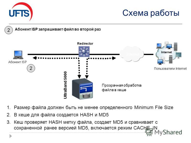 Схема работы 1.Размер файла должен быть не менее определенного Minimum File Size 2.В кеше для файла создается HASH и MD5 3.Кеш проверяет HASH метку файла, создает MD5 и сравнивает с сохраненной ранее версией MD5, включается режим CACHE_IN 2 Абонент I
