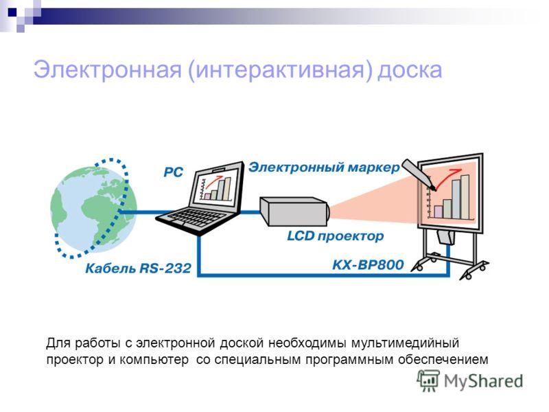 Электронная (интерактивная) доска Для работы с электронной доской необходимы мультимедийный проектор и компьютер со специальным программным обеспечением