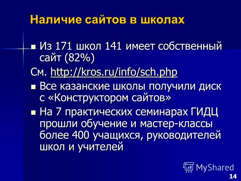 Наличие сайтов в школах Из 171 школ 141 имеет собственный сайт (82%) Из 171 школ 141 имеет собственный сайт (82%) См. http://kros.ru/info/sch.php http://kros.ru/info/sch.php Все казанские школы получили диск с «Конструктором сайтов» Все казанские шко