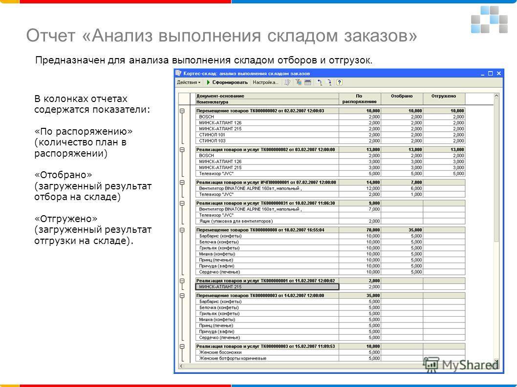 Отчет «Анализ выполнения складом заказов» Предназначен для анализа выполнения складом отборов и отгрузок. В колонках отчетах содержатся показатели: «По распоряжению» (количество план в распоряжении) «Отобрано» (загруженный результат отбора на складе)