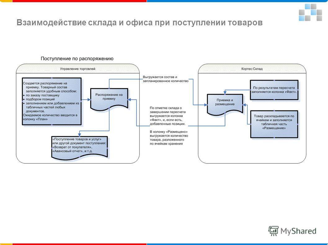 Взаимодействие склада и офиса при поступлении товаров