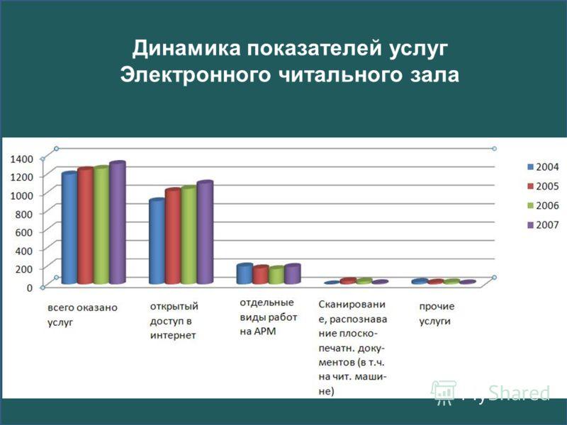 Динамика показателей услуг Электронного читального зала