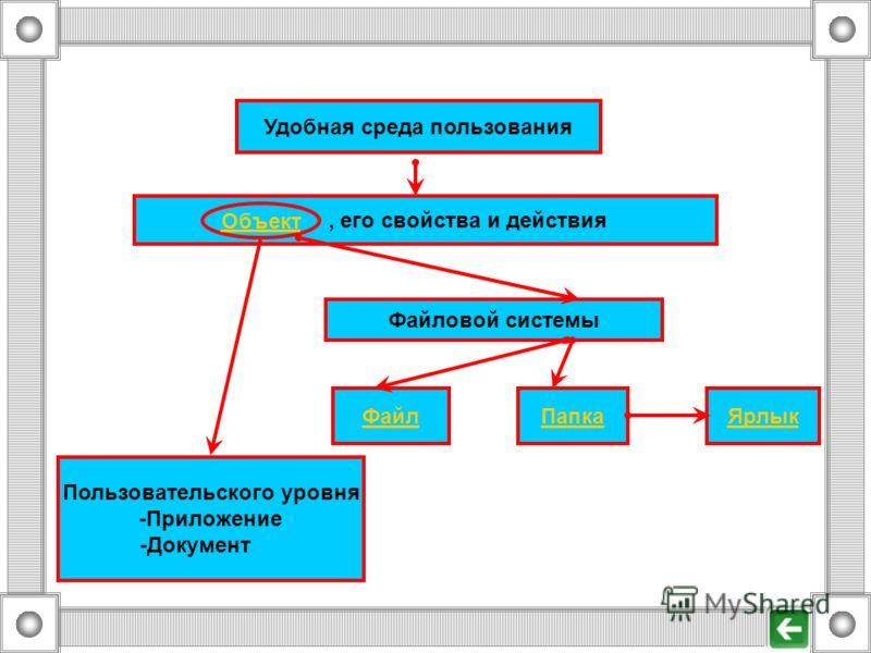 Удобная среда пользования Объект, его свойства и действия Пользовательского уровня -Приложение -Документ Файловой системы ФайлПапкаЯрлык Объект