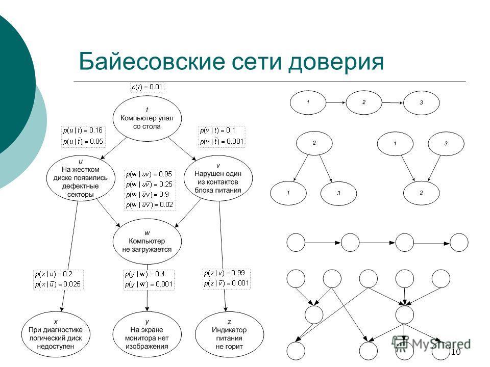 10 Байесовские сети доверия
