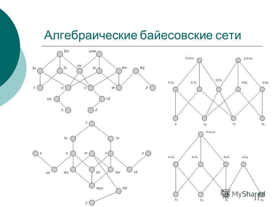 11 Алгебраические байесовские сети