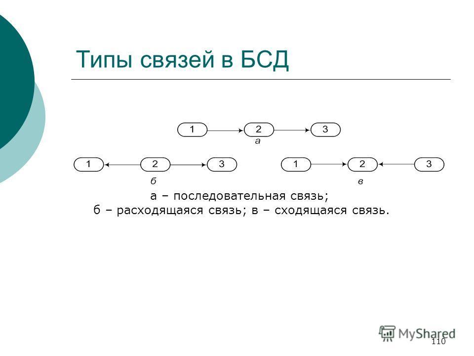 110 Типы связей в БСД а – последовательная связь; б – расходящаяся связь; в – сходящаяся связь.