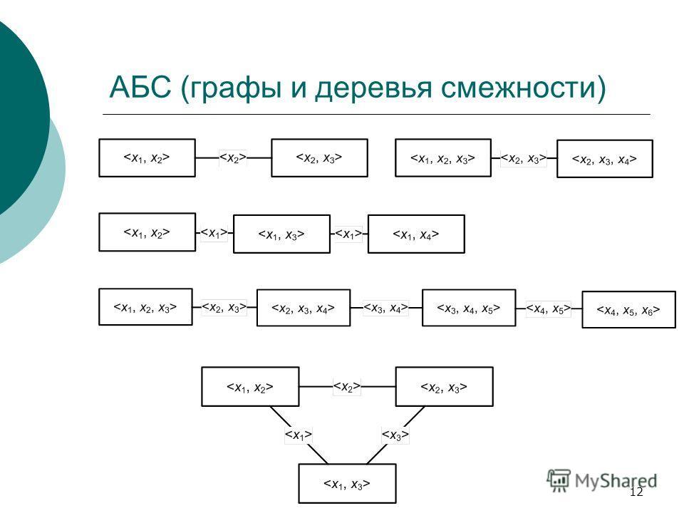 12 АБС (графы и деревья смежности)