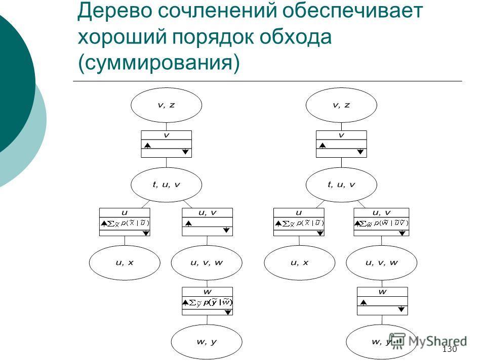 130 Дерево сочленений обеспечивает хороший порядок обхода (суммирования)
