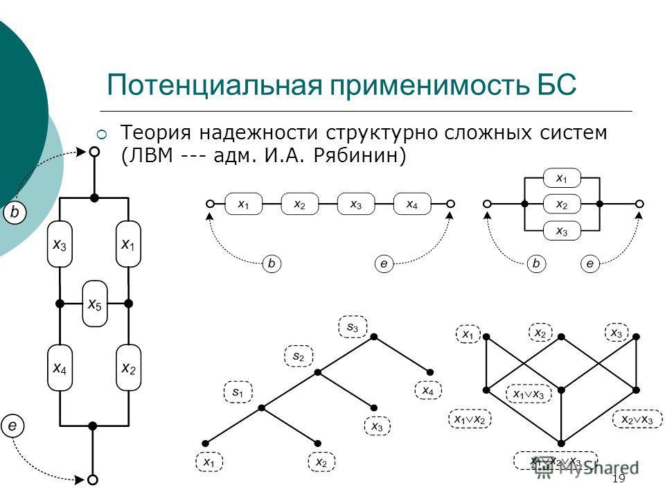 19 Потенциальная применимость БС Теория надежности структурно сложных систем (ЛВМ --- адм. И.А. Рябинин)