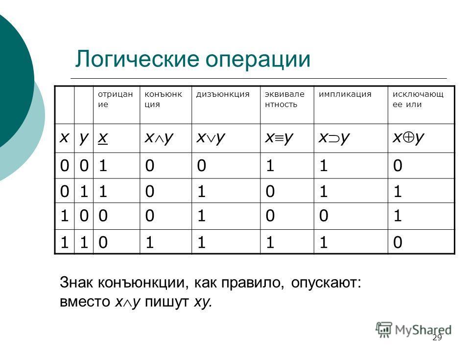 29 Логические операции отрицан ие конъюнк ция дизъюнкцияэквивале нтность импликацияисключающ ее или xyx xy 00100110 01101011 10001001 11011110 Знак конъюнкции, как правило, опускают: вместо x y пишут xy.