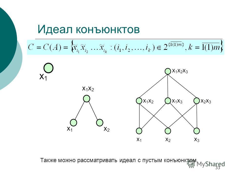 33 Идеал конъюнктов Также можно рассматривать идеал с пустым конъюнктом.