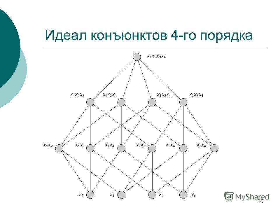 35 Идеал конъюнктов 4-го порядка