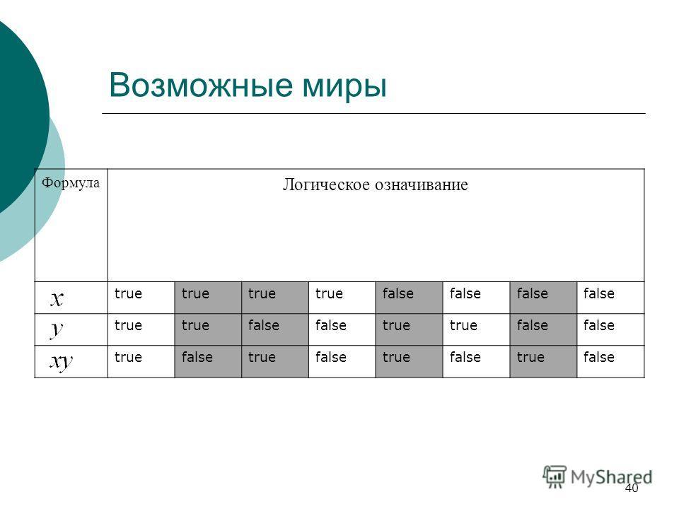 40 Возможные миры Формула Логическое означивание true false true false true false truefalsetruefalsetruefalsetruefalse
