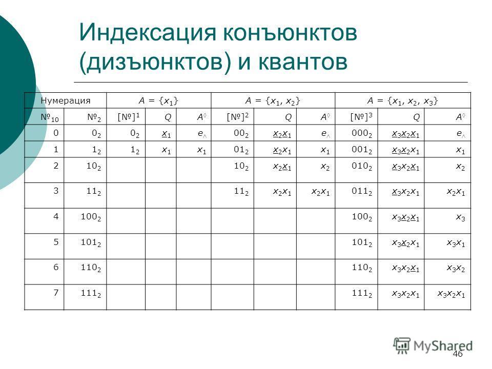 46 Индексация конъюнктов (дизъюнктов) и квантов НумерацияA = {x 1 }A = {x 1, x 2 }A = {x 1, x 2, x 3 } 10 2 [] 1 QA [] 2 QA [] 3 QA 00202 0202 x1x1 e 00 2 x2x1x2x1 e 000 2 x3x2x1x3x2x1 e 11212 1212 x1x1 x1x1 01 2 x2x1x2x1 x1x1 001 2 x3x2x1x3x2x1 x1x1