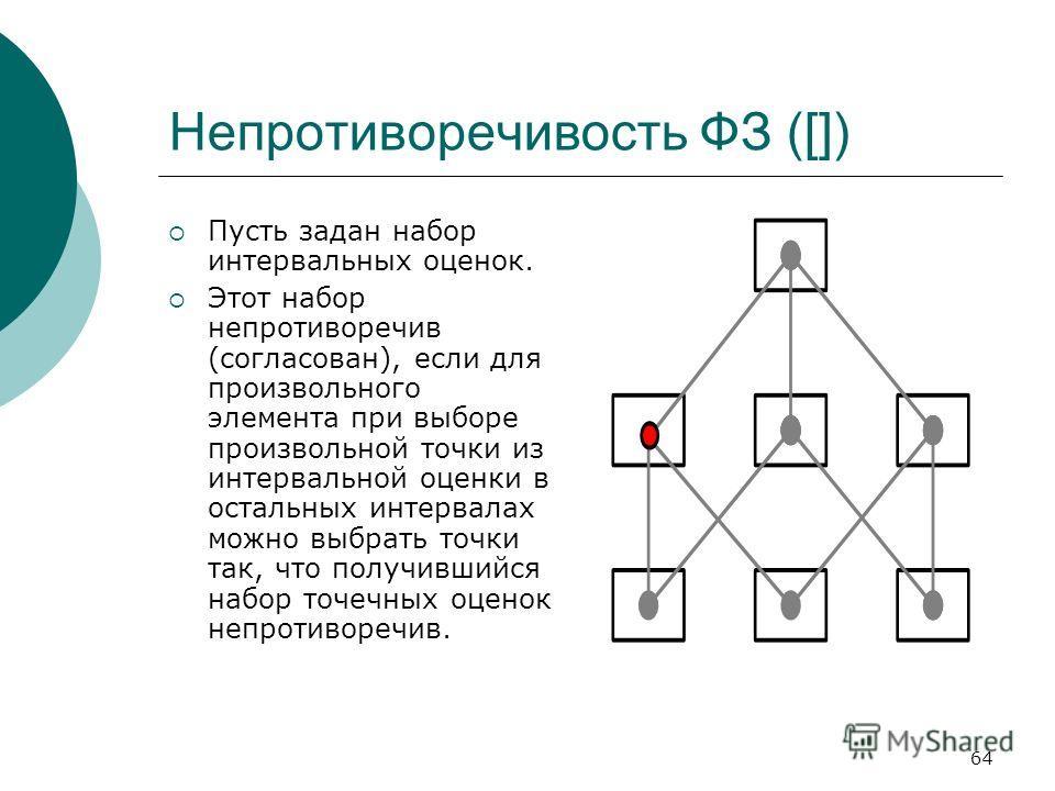 64 Непротиворечивость ФЗ ([]) Пусть задан набор интервальных оценок. Этот набор непротиворечив (согласован), если для произвольного элемента при выборе произвольной точки из интервальной оценки в остальных интервалах можно выбрать точки так, что полу