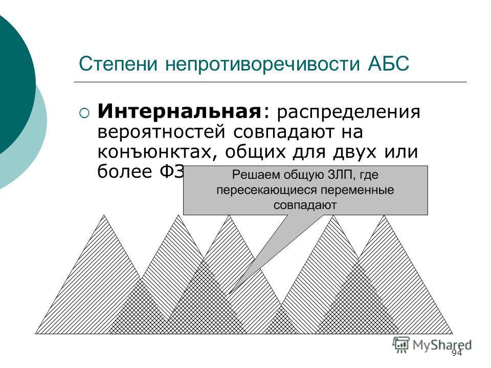 94 Степени непротиворечивости АБС Интернальная: распределения вероятностей совпадают на конъюнктах, общих для двух или более ФЗ.