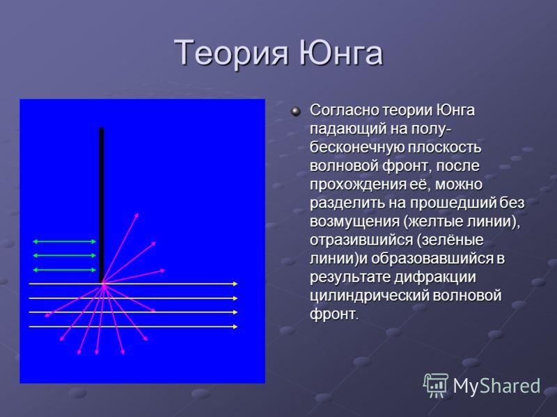 Теория Юнга Согласно теории Юнга падающий на полу- бесконечную плоскость волновой фронт, после прохождения её, можно разделить на прошедший без возмущения (желтые линии), отразившийся (зелёные линии)и образовавшийся в результате дифракции цилиндричес