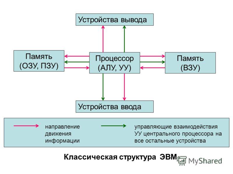 Устройства вывода Память (ОЗУ, ПЗУ) Процессор (АЛУ, УУ) Память (ВЗУ) Устройства ввода Классическая структура ЭВМ направление движения информации управляющие взаимодействия УУ центрального процессора на все остальные устройства