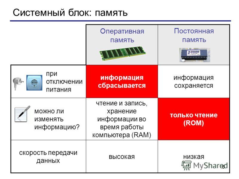 6 Системный блок: память при отключении питания информация сбрасывается информация сохраняется можно ли изменять информацию? чтение и запись, хранение информации во время работы компьютера (RAM) только чтение (ROM) скорость передачи данных высокаяниз