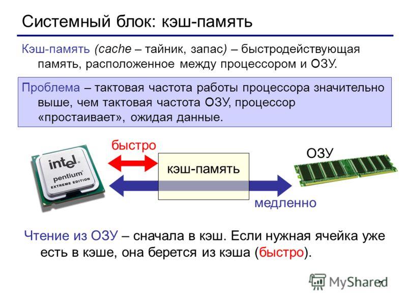 7 Системный блок: кэш-память Кэш-память (cache – тайник, запас) – быстродействующая память, расположенное между процессором и ОЗУ. Проблема – тактовая частота работы процессора значительно выше, чем тактовая частота ОЗУ, процессор «простаивает», ожид