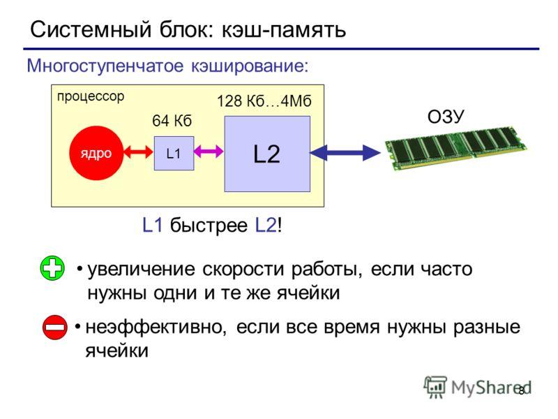 8 Системный блок: кэш-память увеличение скорости работы, если часто нужны одни и те же ячейки неэффективно, если все время нужны разные ячейки Многоступенчатое кэширование: процессор ядро ОЗУ L1 L2 64 Кб 128 Кб…4Мб L1 быстрее L2!