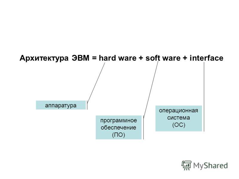 Архитектура ЭВМ = hard ware + soft ware + interface аппаратура программное обеспечение (ПО) операционная система (ОС)