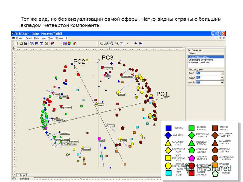 Тот же вид, но без визуализации самой сферы. Четко видны страны с большим вкладом четвертой компоненты. PC1 PC2 PC3