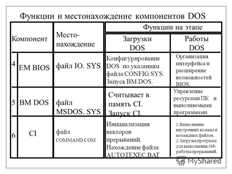 Функции и местонахождение компонентов DOS Компонент Место- нахождение Функции на этапе Загрузки DOS Работы DOS EM BIOS файл IO. SYS Организация интерфейса и расширение возможностей BIOS. Конфигурирование DOS по указаниям файла CONFIG.SYS. Запуск BM D
