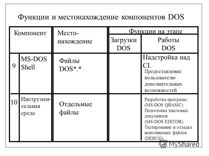 Функции и местонахождение компонентов DOS КомпонентМесто- нахождение Функции на этапе Загрузки DOS Работы DOS 9 10 MS-DOS Shell Файлы DOS*.* Предоставление пользователю дополнительных возможностей Инструмен- тальная среда Отдельные файлы Разработка п
