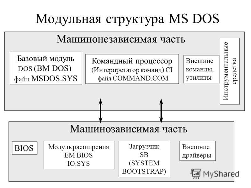 Модульная структура MS DOS Машинонезависимая часть Базовый модуль DOS (BM DOS) файл MSDOS.SYS Командный процессор (Интерпретатор команд) CI файл COMMAND.COM Внешние команды, утилиты Инструментальные средства Машинозависимая часть BIOS Модуль расширен
