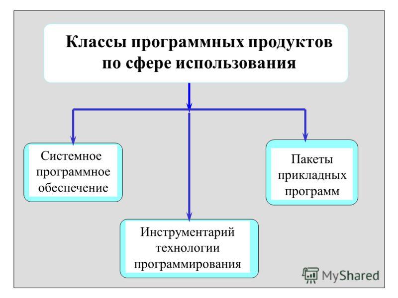 Классы программных продуктов по сфере использования Системное программное обеспечение Пакеты прикладных программ Инструментарий технологии программирования
