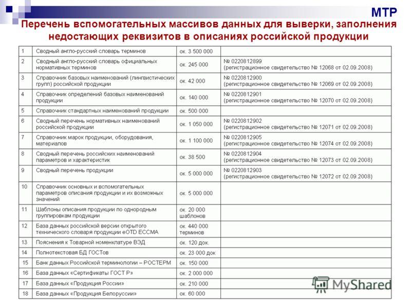 Перечень вспомогательных массивов данных для выверки, заполнения недостающих реквизитов в описаниях российской продукции МТР