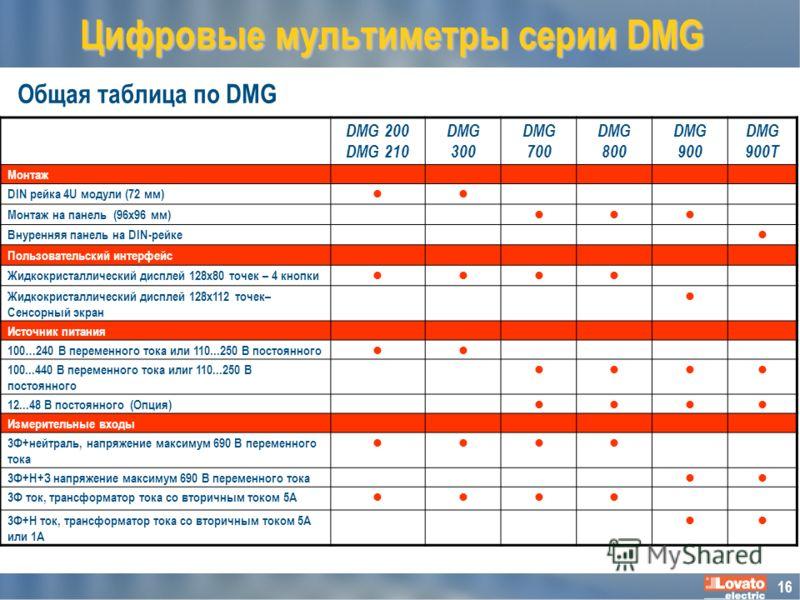 16 Общая таблица по DMG Цифровые мультиметры серии DMG DMG 200 DMG 210 DMG 300 DMG 700 DMG 800 DMG 900 DMG 900T Монтаж DIN рейка 4U модули (72 мм) Монтаж на панель (96x96 мм) Внуренняя панель на DIN-рейке Пользовательский интерфейс Жидкокристаллическ