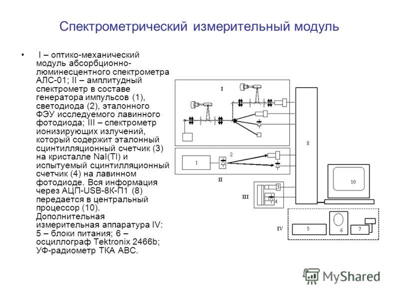 Спектрометрический измерительный модуль I – оптико-механический модуль абсорбционно- люминесцентного спектрометра АЛС-01; II – амплитудный спектрометр в составе генератора импульсов (1), светодиода (2), эталонного ФЭУ исследуемого лавинного фотодиода