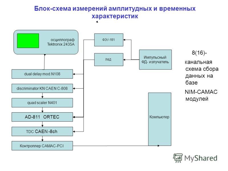 Блок-схема измерений