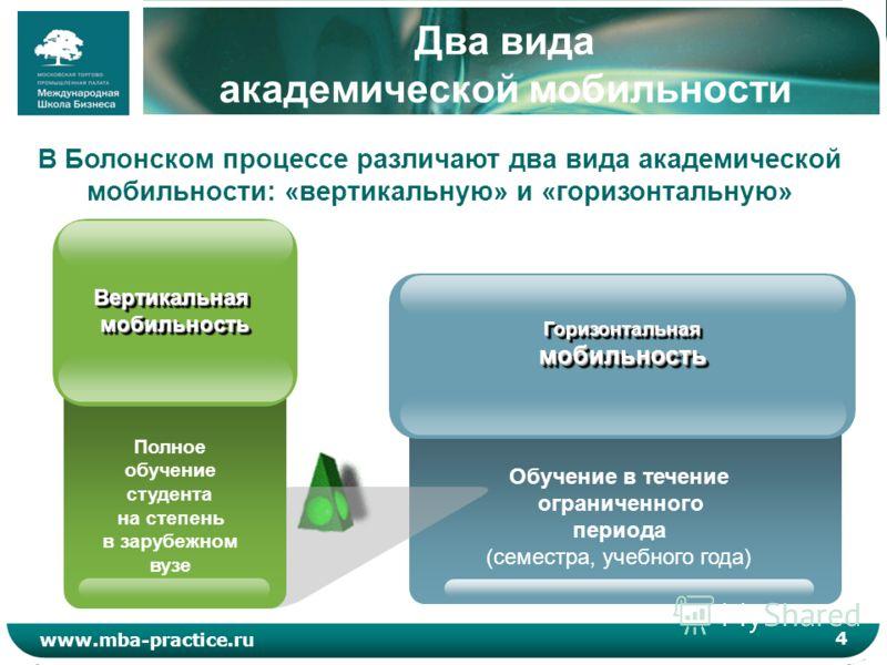 4 www.mba-practice.ru Два вида академической мобильности Обучение в течение ограниченного периода (семестра, учебного года) Горизонтальная мобильность В Болонском процессе различают два вида академической мобильности: «вертикальную» и «горизонтальную