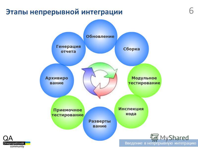 Этапы непрерывной интеграции 6 Введение в непрерывную интеграцию