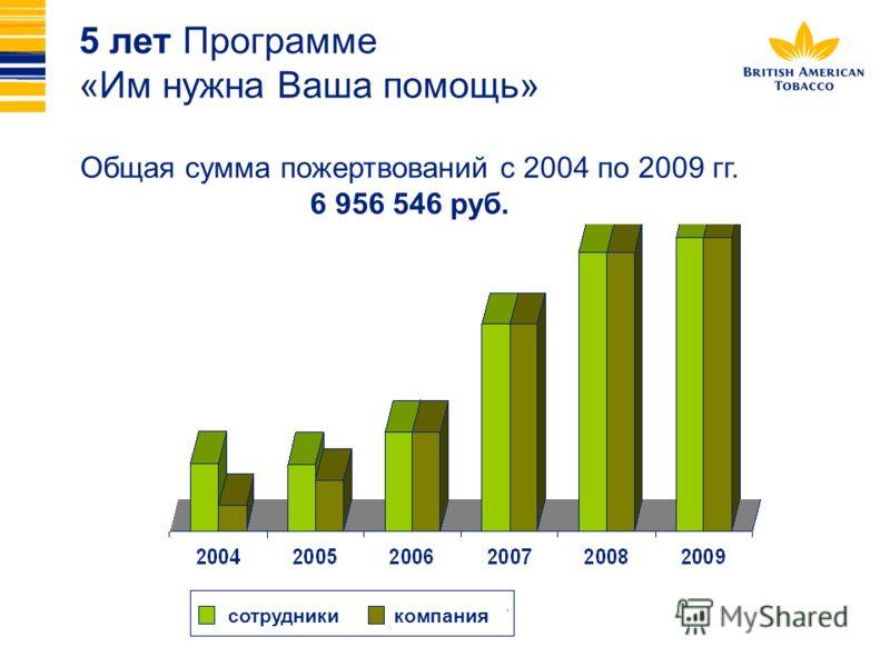 Общая сумма пожертвований с 2004 по 2009 гг. 6 956 546 руб. сотрудникикомпания