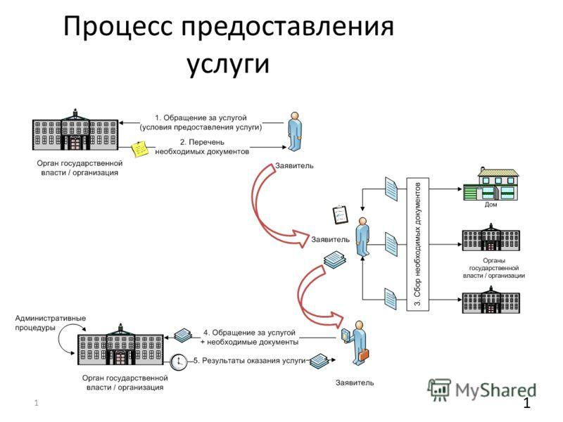 Процесс предоставления услуги до 1.10.2011 г. 1 1