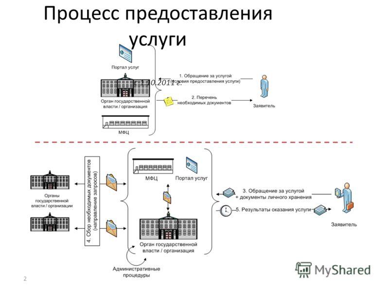 2 Процесс предоставления услуги с 1.10.2011 г.