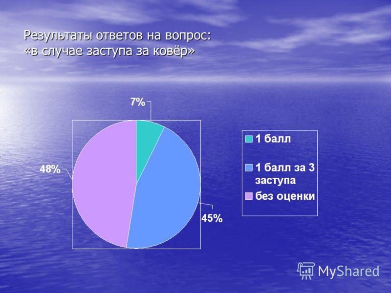 Результаты ответов на вопрос: «в случае заступа за ковёр»