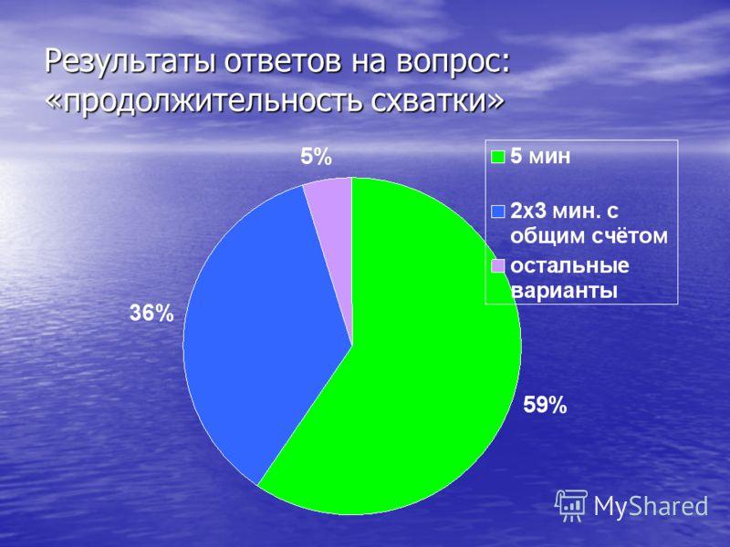 Результаты ответов на вопрос: «продолжительность схватки»