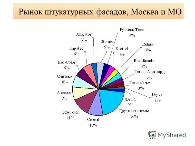 Рынок штукатурных фасадов, Москва и МО