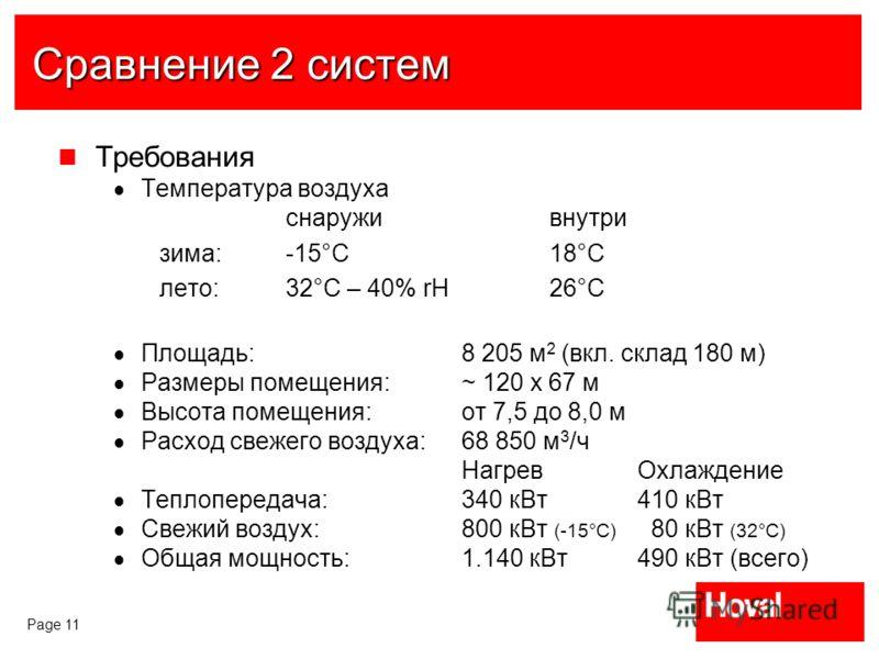Page 11 Сравнение 2 систем Требования Температура воздуха снаруживнутри зима: -15°C18°C лето:32°C – 40% rН26°C Площадь: 8 205 м 2 (вкл. склад 180 м) Размеры помещения: ~ 120 x 67 м Высота помещения: от 7,5 до 8,0 м Расход свежего воздуха: 68 850 м 3