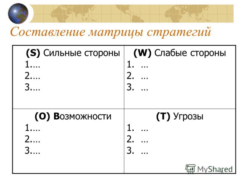 6 Составление матрицы стратегий (S) Сильные стороны 1.… 2.… 3.… (W) Слабые стороны 1.… 2.… 3.… (O) Возможности 1.… 2.… 3.… (T) Угрозы 1.… 2.… 3.…