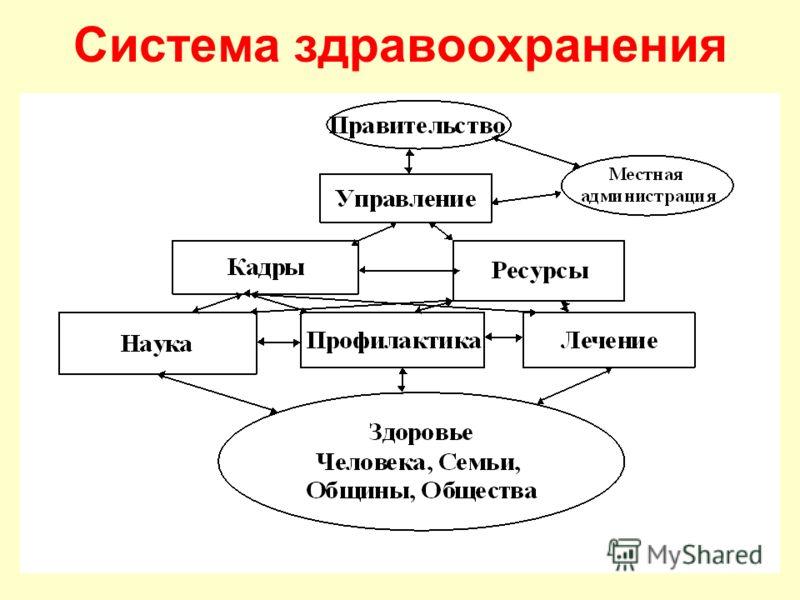 Система здравоохранения