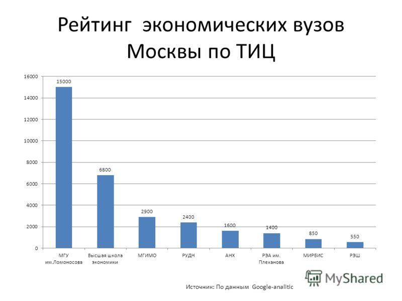 Рейтинг экономических вузов Москвы по ТИЦ Источник: По данным Google-analitic